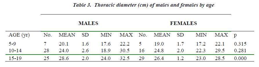 biomedres-Thoracic-diameter