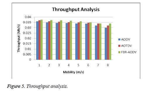 biomedres-Throughput-analysis
