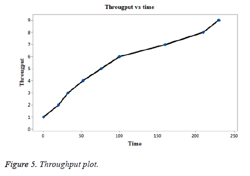 biomedres-Throughput-plot