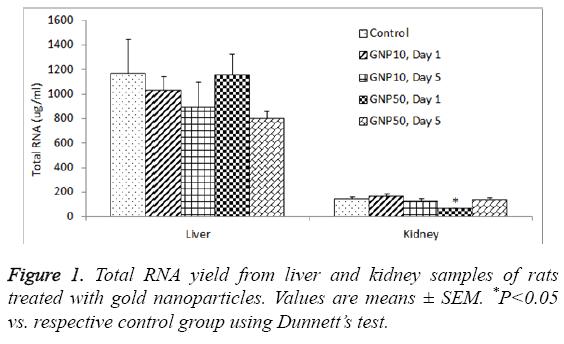 biomedres-Total-RNA-yield