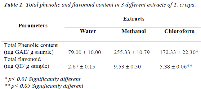 biomedres-Total-phenolic-flavonoid