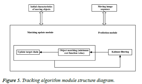 biomedres-Tracking-algorithm