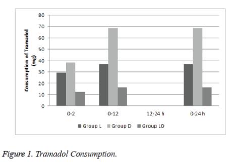 biomedres-Tramadol-Consumption