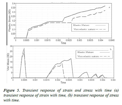 biomedres-Transient-response