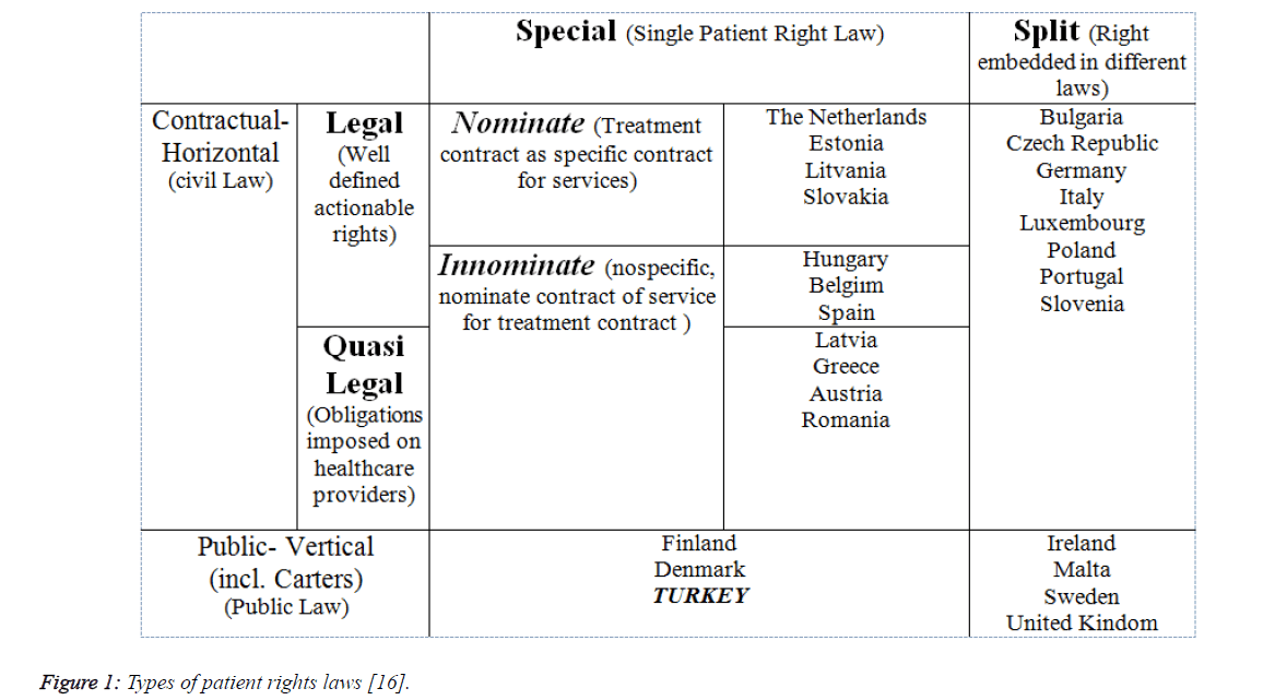 biomedres-Types-patient-rights-laws