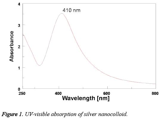biomedres-UV-visible-absorption