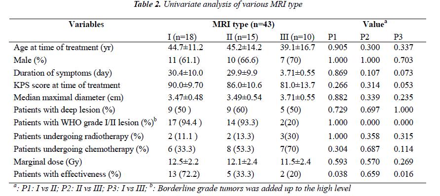 biomedres-Univariate-analysis