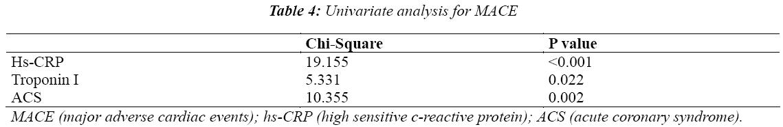 biomedres-Univariate-analysis-MACE