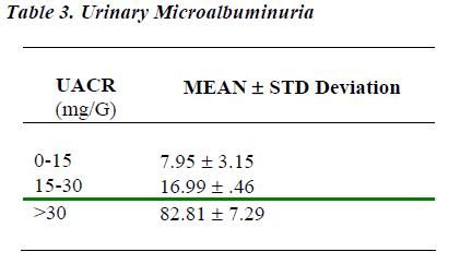 biomedres-Urinary-Microalbuminuria