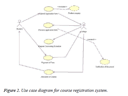 A software design technique for developing medical expert systems biomedres use case diagram ccuart Images