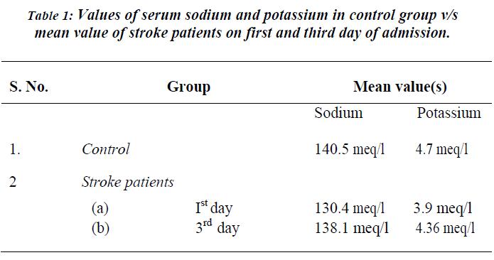 biomedres-Values-serum-sodium-potassium