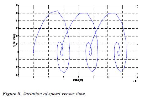 biomedres-Variation-speed