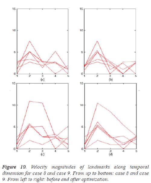 biomedres-Velocity-magnitudes