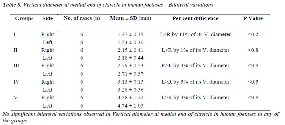 biomedres-Vertical-diameter-medial-end