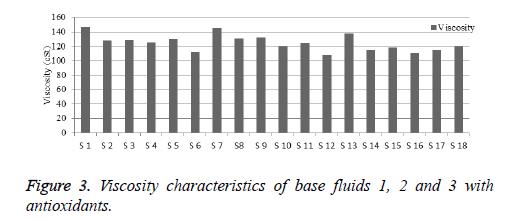 biomedres-Viscosity-characteristics