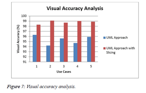 biomedres-Visual-accuracy