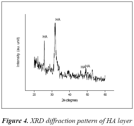 biomedres-XRD-diffraction-pattern