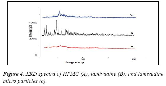 biomedres-XRD-spectra-HPMC