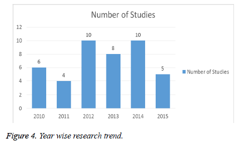 biomedres-Year-wise