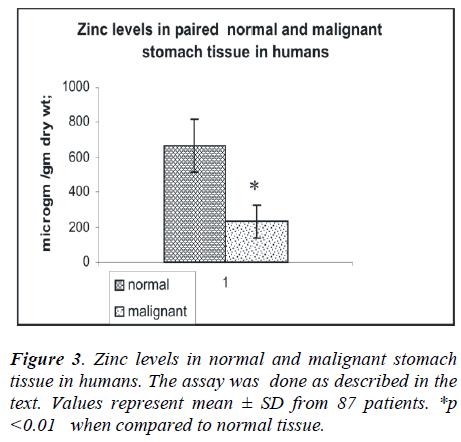 biomedres-Zinc-levels