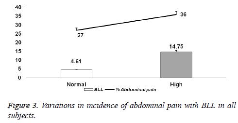 biomedres-abdominal-pain