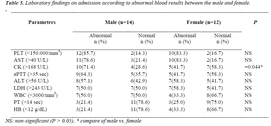 biomedres-abnormal-blood-results