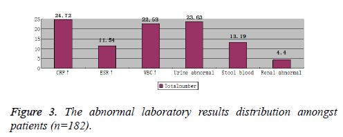 biomedres-abnormal-laboratory