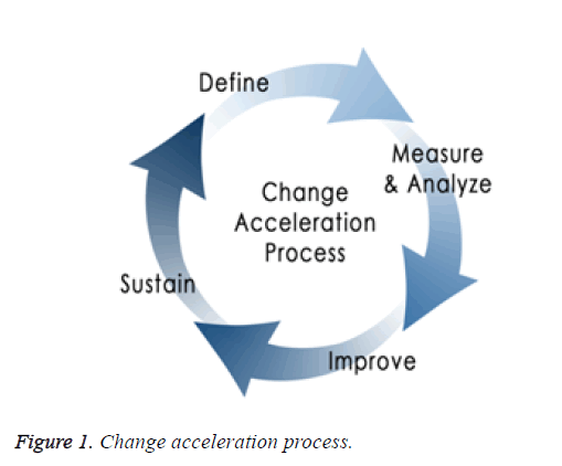 biomedres-acceleration-process