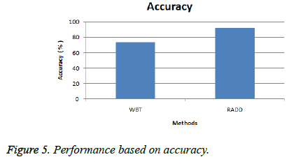 biomedres-accuracy