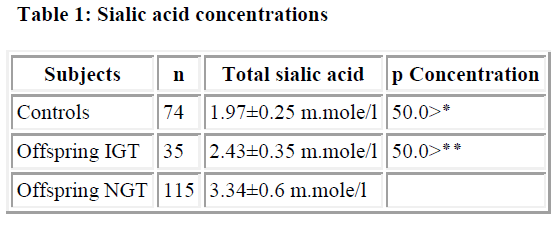 biomedres-acid-concentrations