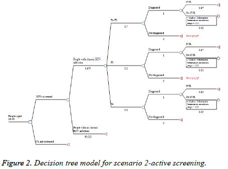biomedres-active-screening