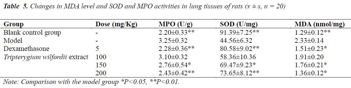 biomedres-activities-lung-tissues