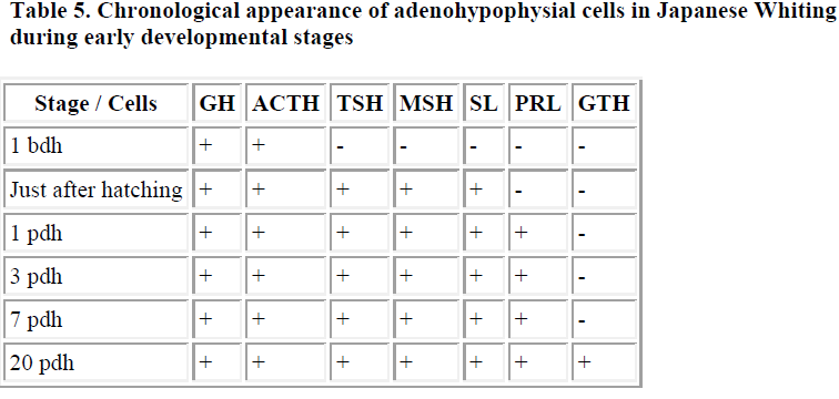 biomedres-adenohypophysial-cells-Japanese