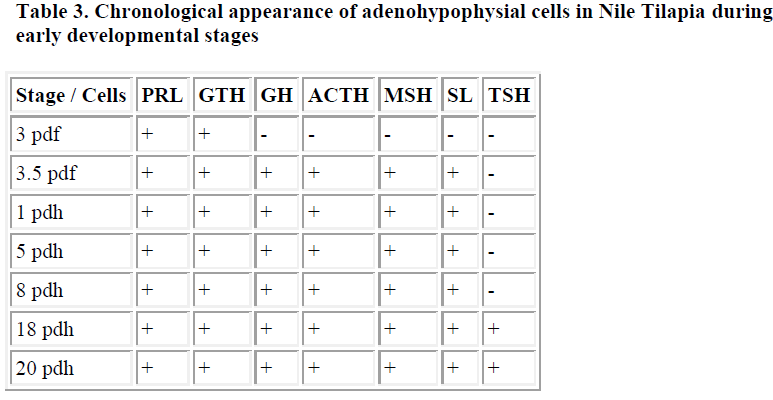 biomedres-adenohypophysial-cells-Nile