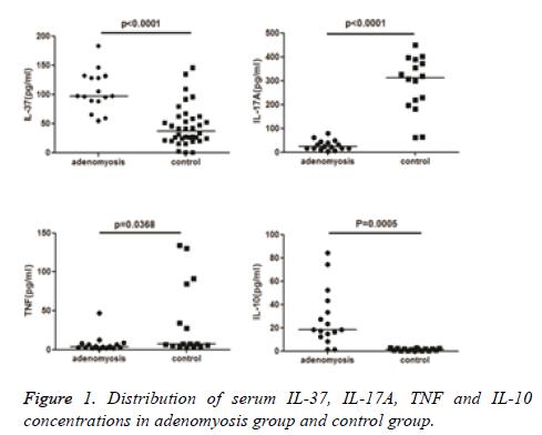 biomedres-adenomyosis-group