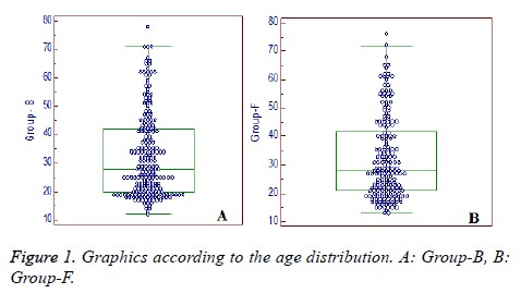 biomedres-age-distribution