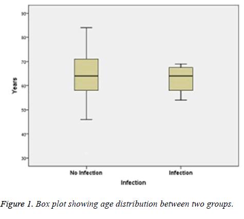 biomedres-age-distribution