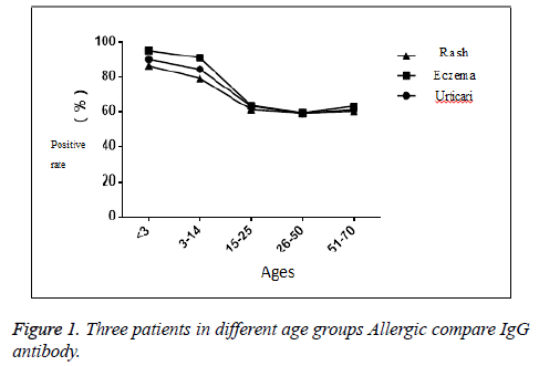 biomedres-age-groups