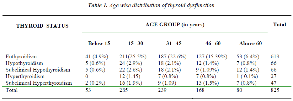 biomedres-age-wise-distribution