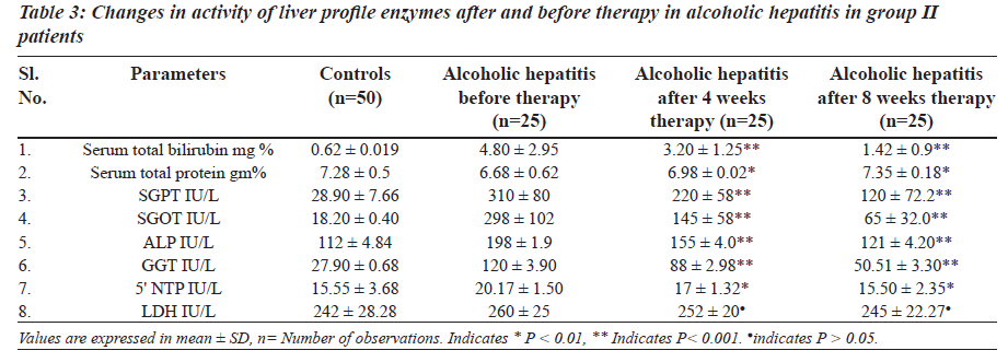 biomedres-alcoholic-hepatitis-group-II-patients