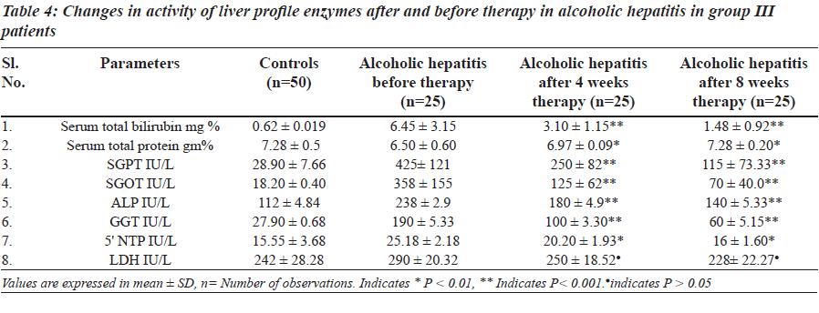 biomedres-alcoholic-hepatitis-group-III