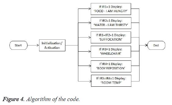 biomedres-algorithm-code