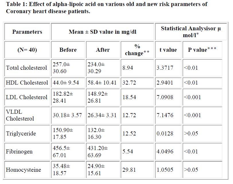 biomedres-alpha-lipoic-acid