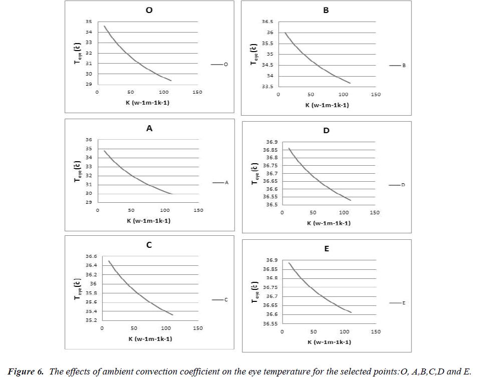 biomedres-ambient-coefficient-temperature