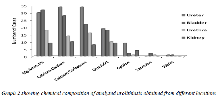 biomedres-analysed-urolithiasis