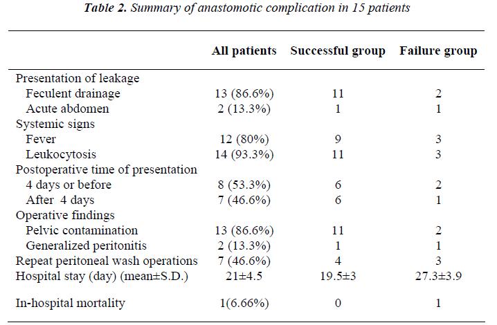 biomedres-anastomotic-complication
