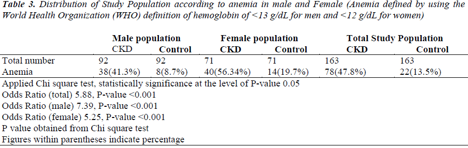 biomedres-anemia-male-female