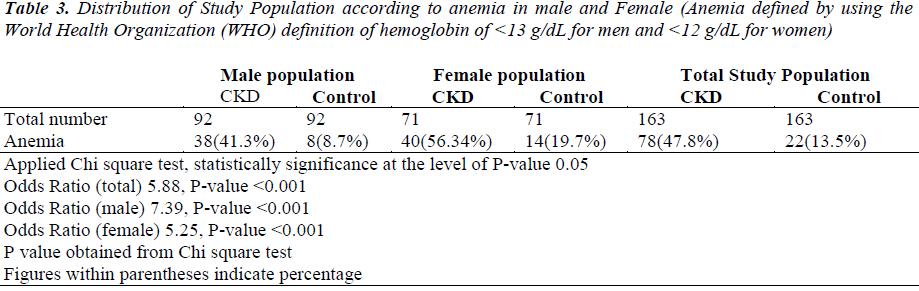 biomedres-anemia-male-female
