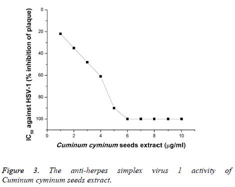 biomedres-anti-herpes-simplex