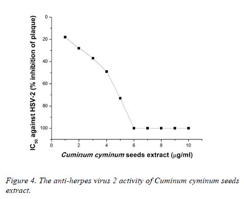 biomedres-anti-herpes-virus